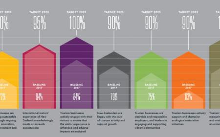Sustainability Commitment Scorecard